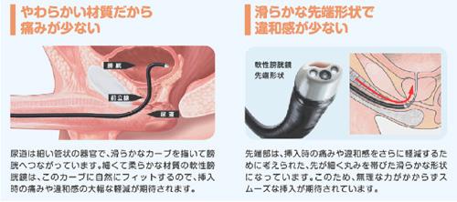 泌尿器科(主な泌尿器科医療機器...